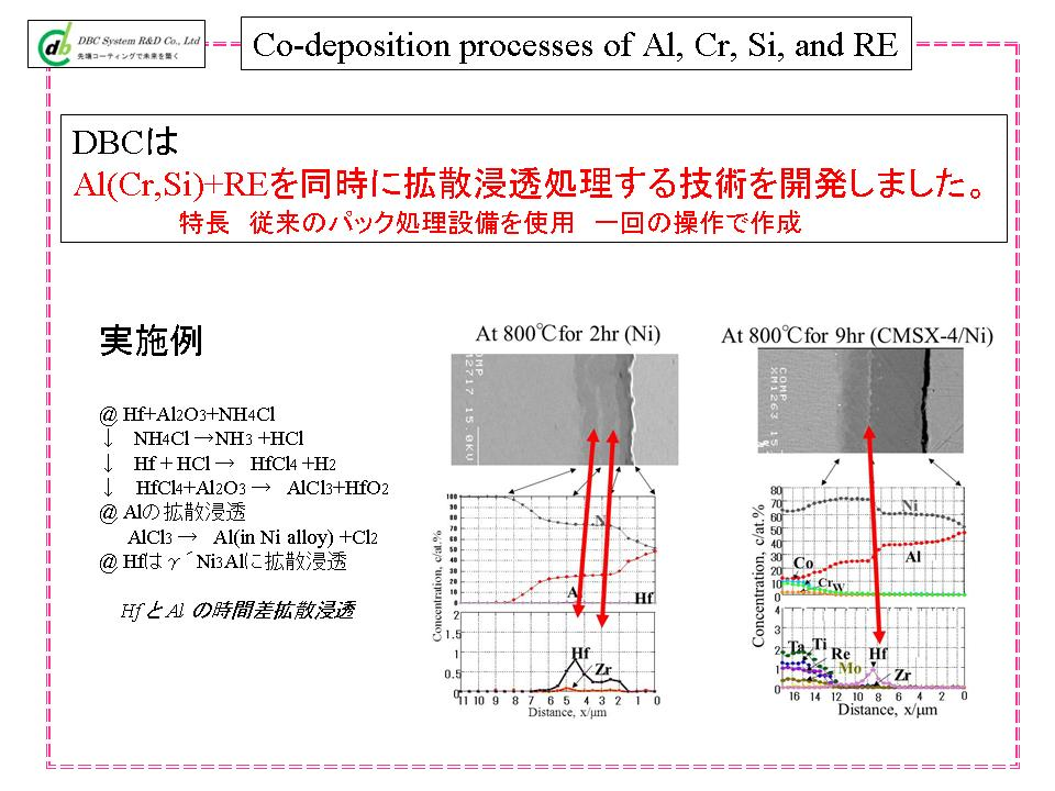 Co-deposition processes of Al, Cr, Si, and RE